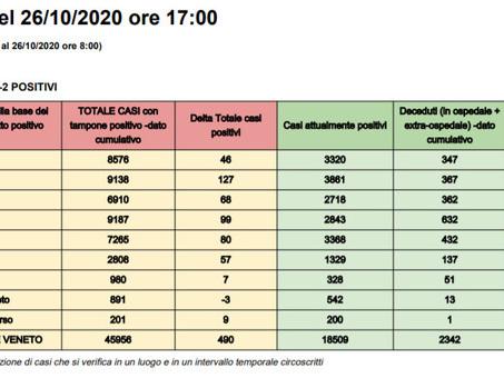 Coronavirus Veneto, in 24 ore altri 1155 casi e 11 vittime: Padova e Treviso le province più colpite, stabili le terapie intensive Il bollettino