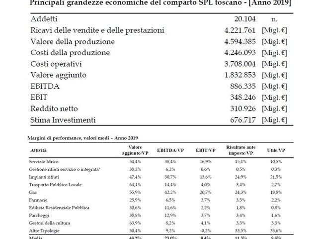 Servizi pubblici, le aziende toscane pronte a investire 1 mld di euro l'anno nella green economy