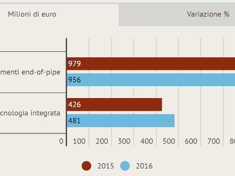 Gender wage gap in Italia? E' peggiore di quello che sembra