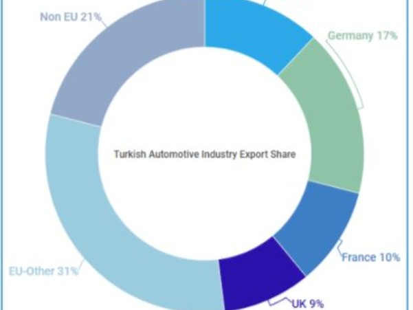 Crescita significativa dell'automotive in Turchia: l'Italia si conferma un key player