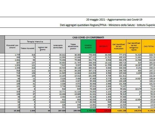 Coronavirus in Italia, il bollettino di oggi 20 maggio: 5.741 nuovi casi e 164 morti