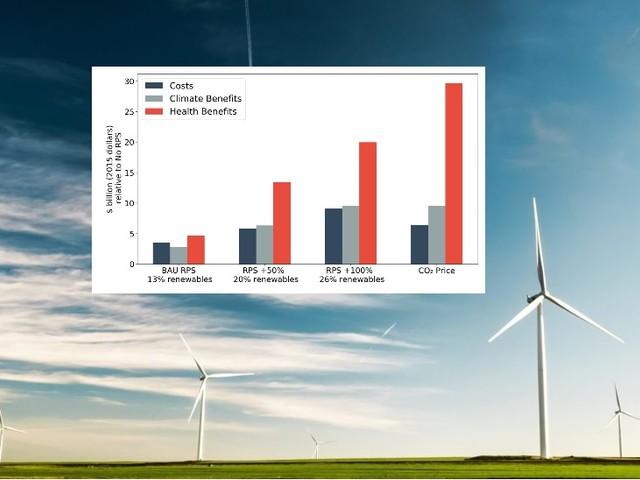 Studio Usa: le energie rinnovabili fanno bene alla salute (e al portafoglio)