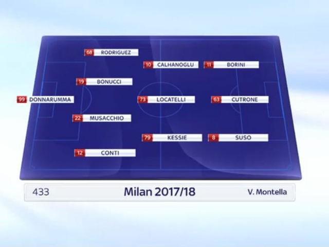 Duttilità e più sistemi di gioco: il nuovo Milan di Montella
