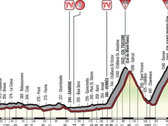 Giro d'Italia 2018, 20ª tappa: orari tv della Susa-Cervinia