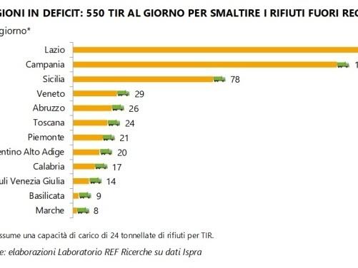Dalla Toscana partono ogni anno 8.760 tir carichi di rifiuti, alla ricerca di impianti