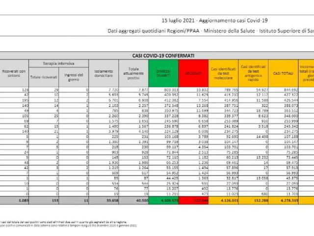 Covid, nelle ultime 24 ore2.455 nuovi casi su 190.922 tamponi e 9 decessi