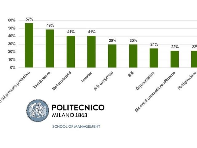 Efficienza energetica: in Italia mercato in forte crescita (+6,3%) ma non più a doppia cifra