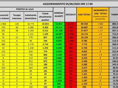 ??Coronavirus, ??in Italia 85 morti e 518 nuovi casi: il 77,6% in Lombardia