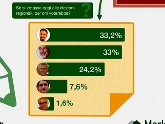 Elezioni regionali, è caos di cifre e sondaggi ma la battaglia resta aperta con Micari in rimonta