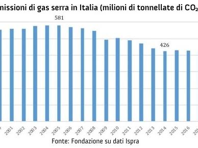 I cambiamenti climatici stanno portando ad un aumento della disuguaglianza in Italia