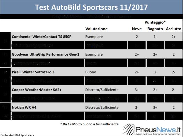 Due vincitori e un perdente nel test winter di Auto Bild Sportscars