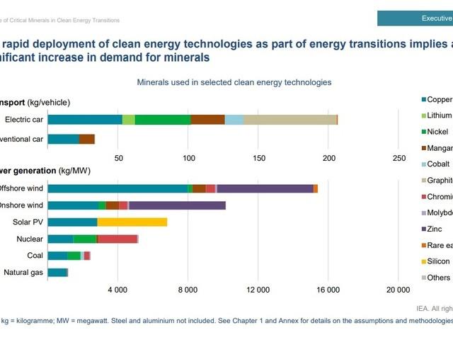 Iea, con rinnovabili e auto elettriche la domanda di minerali crescerà fino a 6 volte entro il 2040
