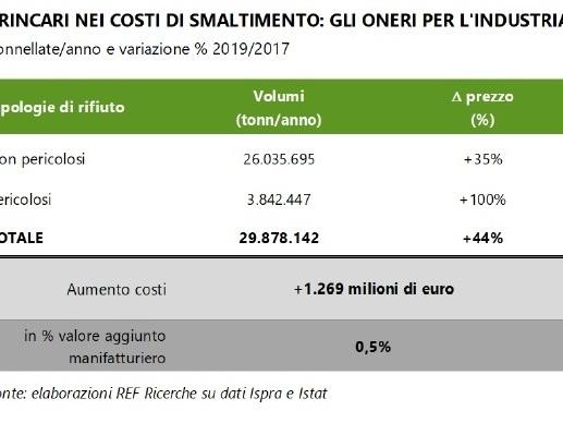 L'Italia non sa dove mettere (almeno) 2,1 milioni di tonnellate di rifiuti speciali l'anno