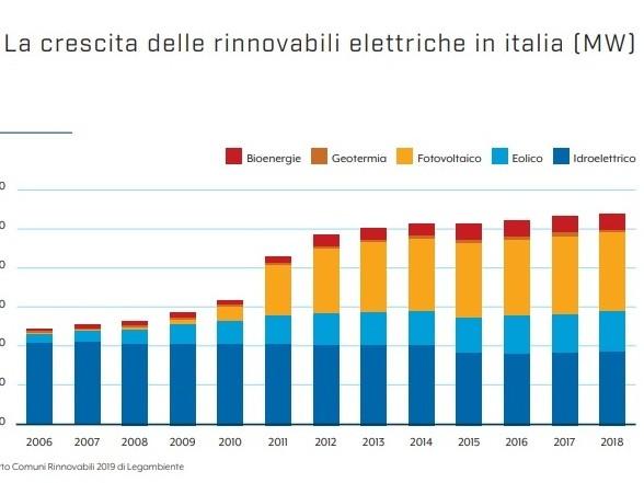 Altro che lavoro e lotta ai cambiamenti climatici, in Italia le rinnovabili sono ferme