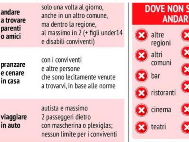 """Oggi Italia ancora in zona rossa, da domani una """"pausa"""" arancione di tre giorni"""