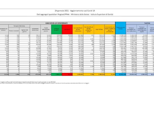 Coronavirus, in Italia 11.629 nuovi casi su 216.211 tamponi e altri 299 decessi