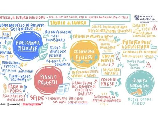 Assobiotec-Federchimica: ripartire dalla bioeconomia per ripensare i consumi e l'impatto ambientale