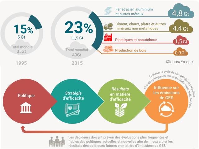 Rapporto Irp Unep dimostra il legame tra efficienza nell'uso delle risorse e cambiamenti climatici (VIDEO)