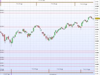 Analisi Dow Jones Industrial: Settembre 2018