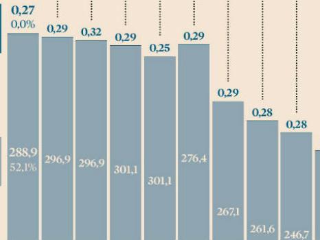 Logistica, il traffico su gomma delle imprese italiane è sceso del 70%