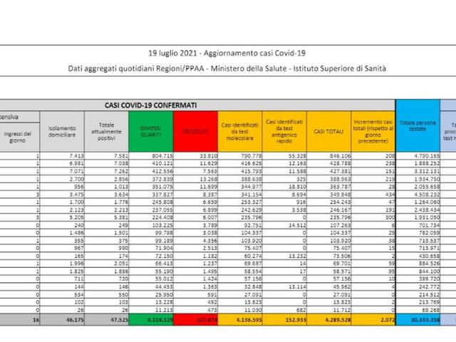 Covid, 2.072 nuovi casi su 89.089 tamponi e altri sette decessi