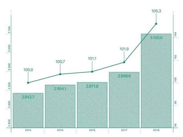 GreenItaly, i posti di lavoro verdi in Italia stanno crescendo 7 volte più velocemente degli altri