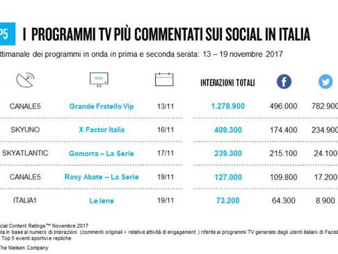 Classifica programmi tv sui social 13-19 novembre 2017: Grande fratello Vip resta al primo posto