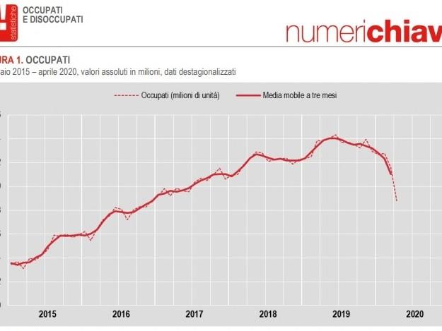 Istat, crolla il lavoro in Italia. Ma il Reddito di emergenza rischia di non arrivare ai più fragili