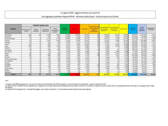 Corona virus: Italia, 13561 positivi a test (+193 in un giorno) con 35215 decessi (6) e 202461 guariti (213). Totale di 251237 casi (412) Dati della protezione civile
