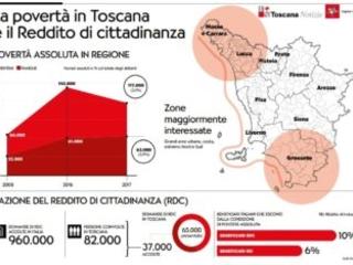 """Il """"reddito di cittadinanza"""" non è bastato per porre fine alla povertà in Toscana"""