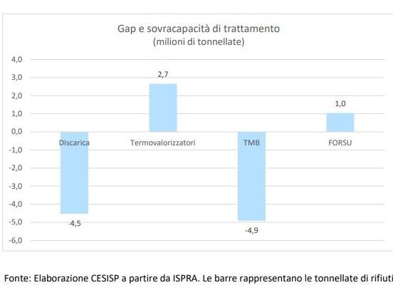 """Rifiuti, studio della Bicocca avverte: """"In Italia pochi impianti e mal distribuiti"""""""