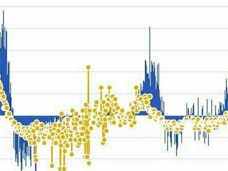 Covid, il bollettino di oggi 6 maggio: 11.807 casi e 258 morti, positività sale al 3,6%. Lombardia, 2.151 nuovi contagi