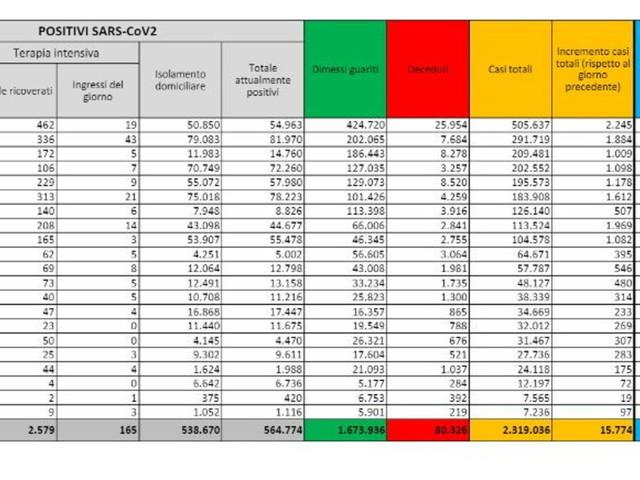 Coronavirus, 15.774 nuovi casi con 175.420 tamponi e altri 507 morti