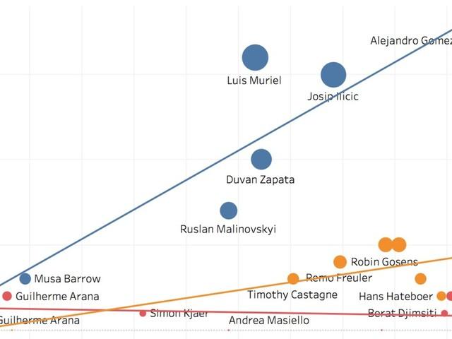 Il Rating: le «estrazioni» dei dati diventano strumento di analisi - 6 grafiche interattive