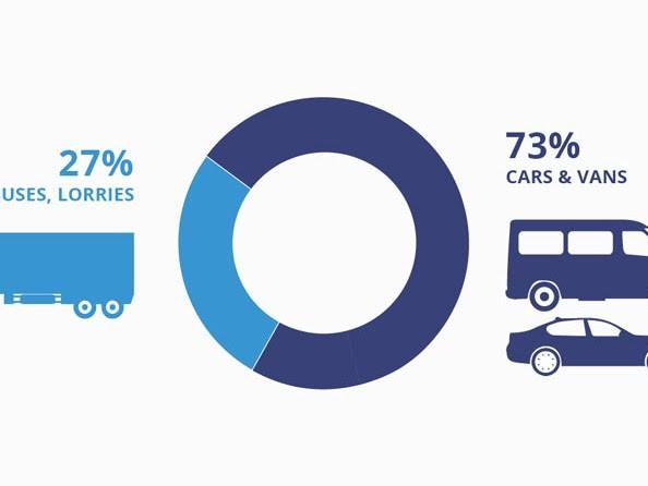 Nuovo regolamento per abbassare i limiti di inquinamento del 15% e 35% per auto e furgoni in Europa per il 2025 e 2030
