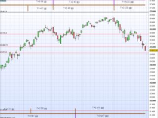 Analisi Dow Jones Industrial: Giugno 2019