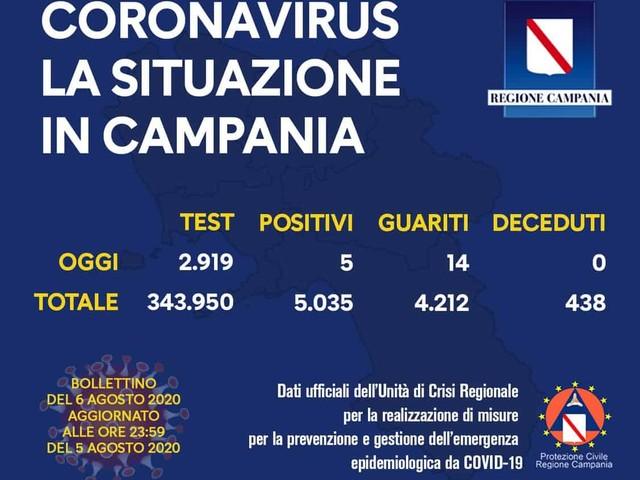 Covid Campania: 385 le persone attualmente positive al virus nella nostra regione