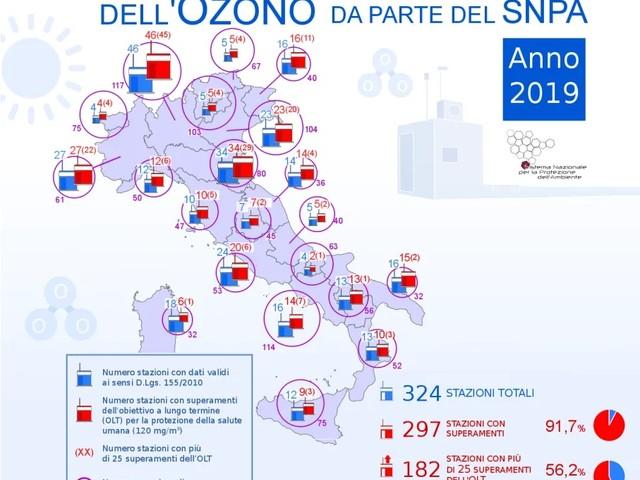 Ozono, primo bilancio Snpa di fine estate: situazione abbastanza positiva