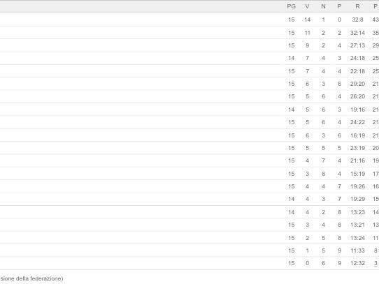 CLASSIFICA – Serie A, la tripletta di Zapata regala tre punti all'Atalanta. Ancora una sconfitta per il Bologna