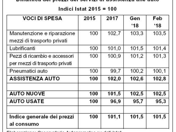Prezzi assistenza auto 2015-2017: aumentano tutti, tranne il servizio pneumatici