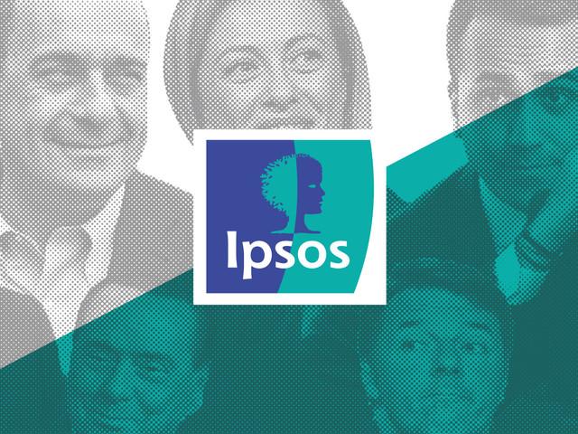Sondaggi Ipsos: Milano, Sala vince anche contro Albertini