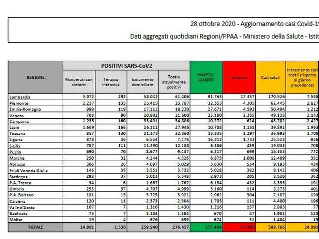 Coronavirus in Italia, il bollettino di oggi 28 ottobre: 24.991 nuovi casi e 205 morti