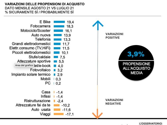 Le intenzioni di acquisto degli italiani crescono da tre mesi