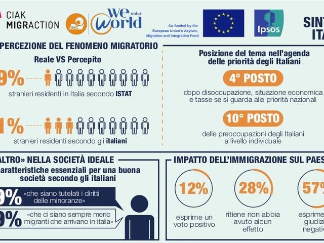 Migranti: problema sovra-rappresentato ma solo al quarto posto tra le reali preoccupazioni degli italiani