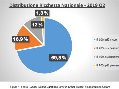 Disuguaglianza, il patrimonio del 5% più ricco degli italiani supera quello dell'80% più povero