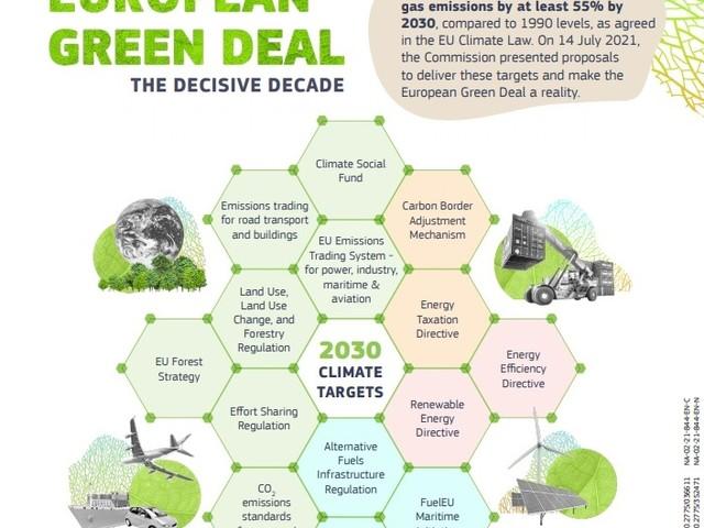 """Non solo clima: con """"Fit for 55"""" la Commissione Ue punta a trasformare economia e società"""