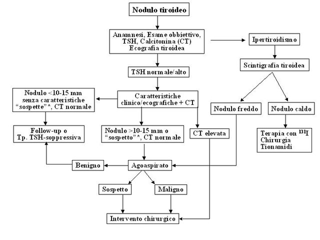 Noduli tiroidei