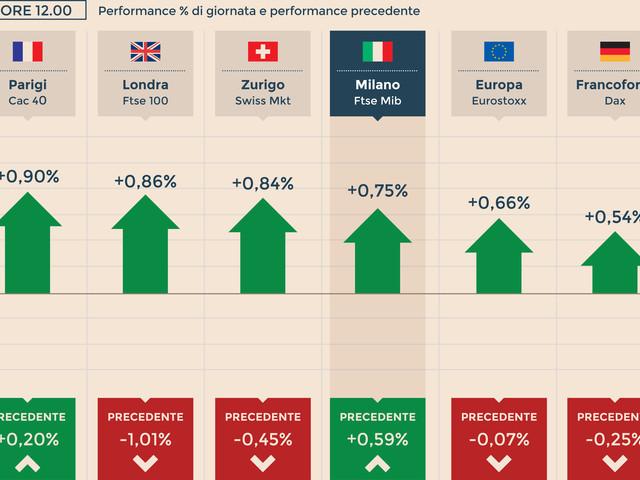 Europa in rialzo. Saipem debole, Telecom piatta dopo uscita Cattaneo