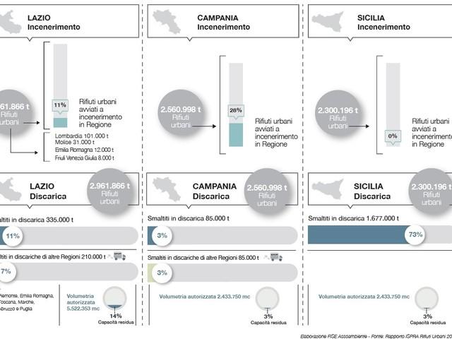 Rifiuti: Lazio, Campania e Sicilia «sull'orlo dell'emergenza ambientale»