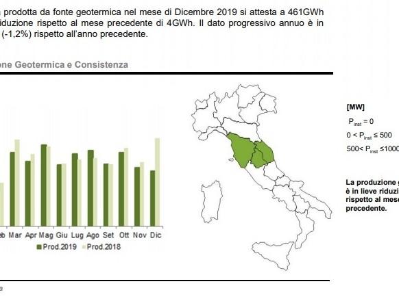 La produzione di energia elettrica da geotermia nell'ultimo anno in Italia, spiegata